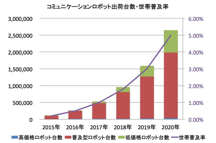 2020年ロボットの普及台数