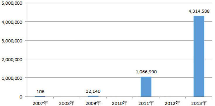 出典:株式会社NTTデータ