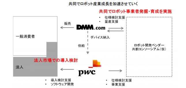 dmm_pwc-1