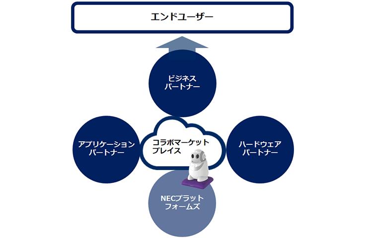 NECPF_market
