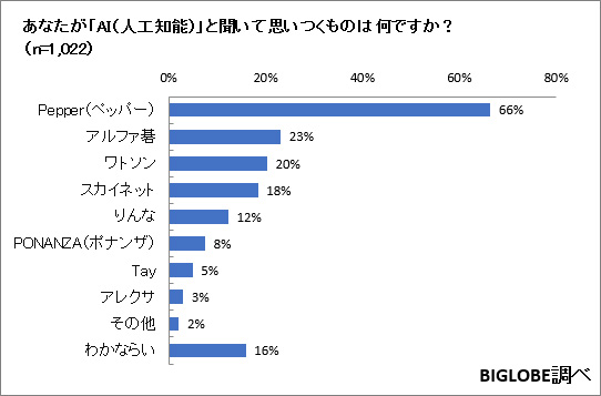 ai-survey-02