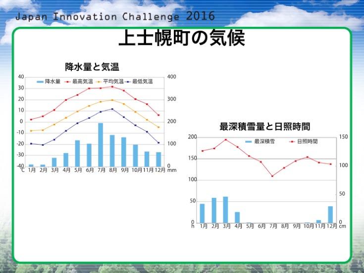 Japan Innovation Challenge 011