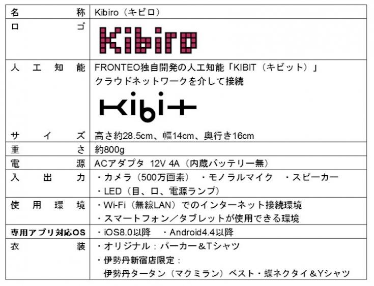 kibiro03