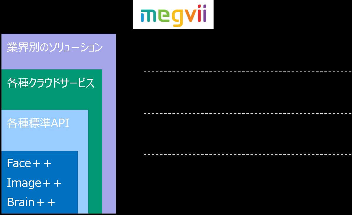 08_megvii