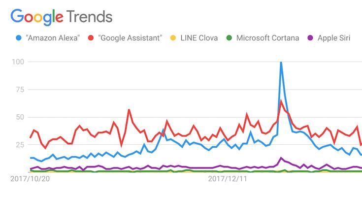 Google Trendsでみる音声アシスタント/スマートスピーカーの検索動向の調査