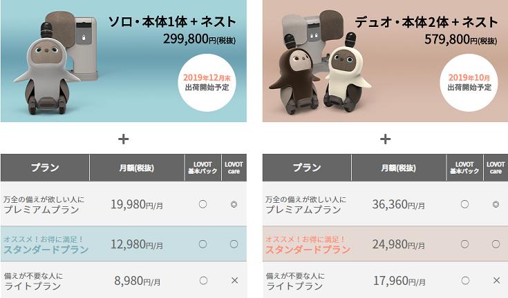 価格 ラボット 有吉くんの正直さんぽのロボットLOVOT(ラボット)の値上げ前後の値段情報
