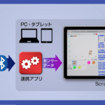 NTTドコモ、温湿度や照度センサーを活用できる小学生向けプログラミング教材を提供開始 法人向け「センサープログラミングPIoT」