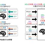 rinna社がAIキャラクターの多様性を高める新技術「多話者多言語音声合成」を発表 『劇場版 仮面ライダーゼロワン REAL×TIME』で採用