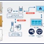 医療・介護現場の事故や見守りはAIが現場で監視・素早く検知 NTTドコモらが「映像エッジAI」導入に向けた実証実験を開始
