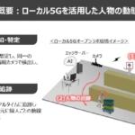 ローカル5GとAI画像分析技術を活用した『物流現場における人の動態把握』の実証実験を実施 東急不動産、NTT東日本、PAL