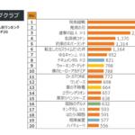 動画配信サービスの週間人気ランキング30を発表!トップは「東京リベンジャーズ」健闘中の実写作品は!? 上半期は「呪術」が制す